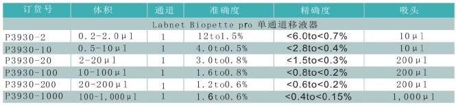 Labnet Biopette Pro旗舰版 单道移液器